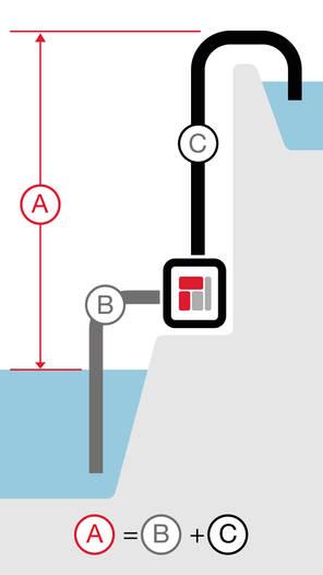 Immagine della prevalenza manometrica totale della pompa ad alta portata/per acque nere.